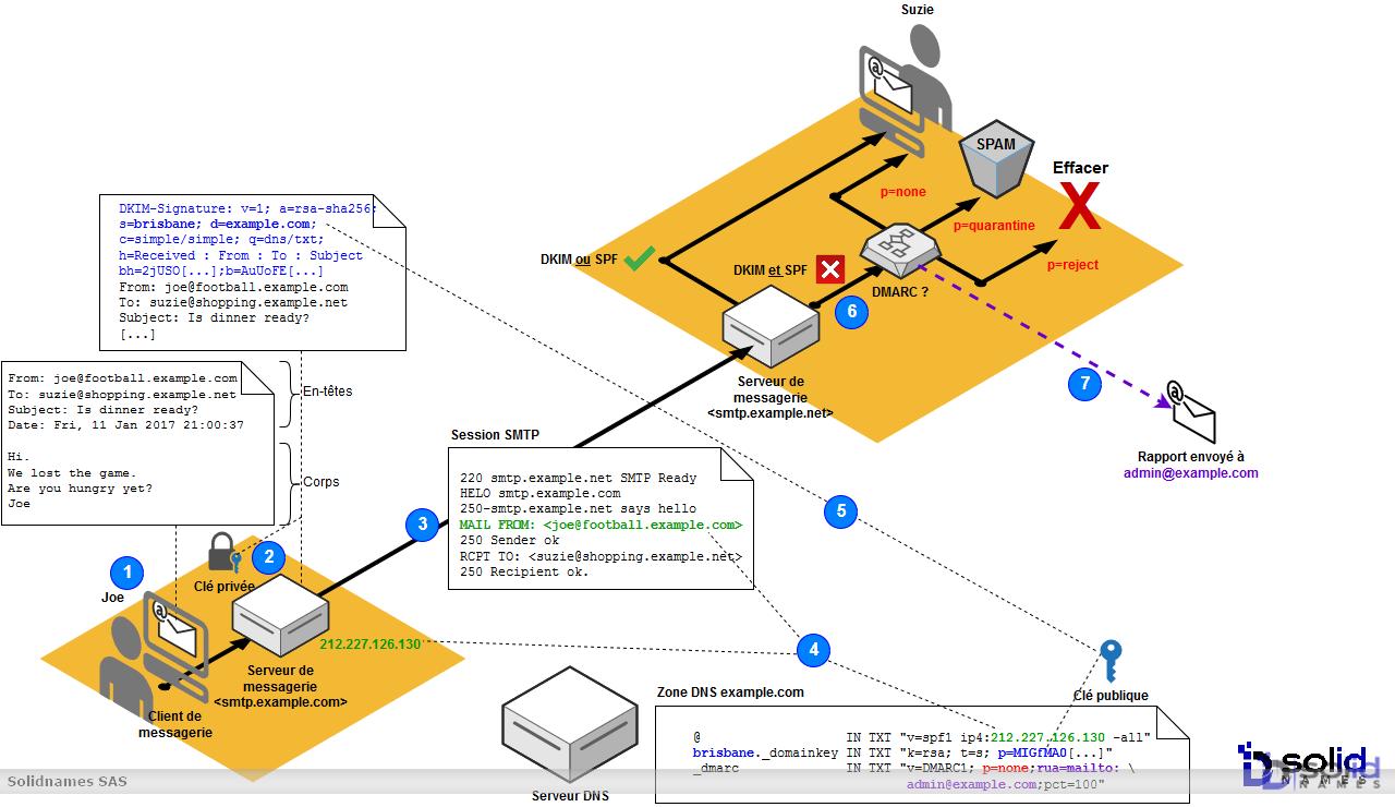 SPF, DKIM et DMARC en action